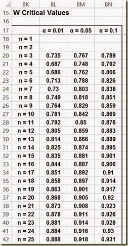 Shapiro-Wilk Normality Test in Excel - Critical W Table
