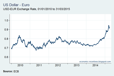 Dollar Euro Exchange Rate