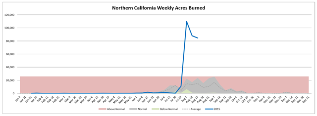 Northern California weekly acres burned in wildfires, week of 19 August 2015 compared with average. Graph: Northwest Interagency Coordination Center