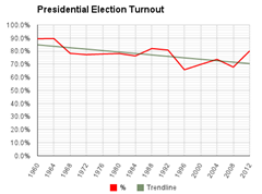 1960-2012 Utah Presidental Election Turnout