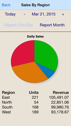 A MobileTogether Solution for reporting daily sales