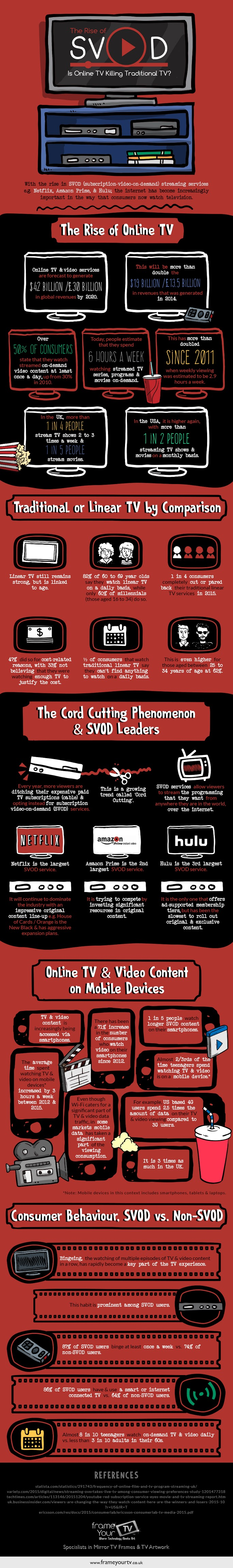 Image of SVOD which stands for subscription-video-on-demand, the most popular ways of watching TV by digital means, Netflix, Amazon Prime Instant Video and Hulu, watch streamed and on-demand content, infographic Digital Television and the Rise of SVOD, Frame Your TV