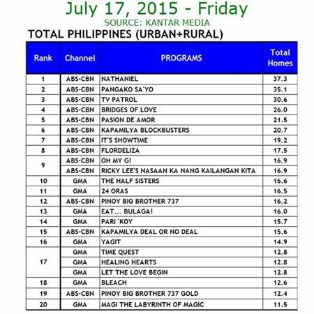 Kantar Media National TV Ratings - July 17, 2015