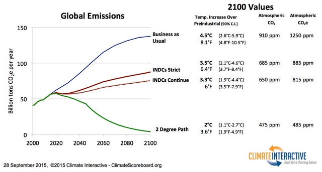 Global carbon dioxide emissions projected to the year 2100, under different emissions scenarios. Analysis by Climate Interactive and MIT System Dynamics Group, 28 September 2015. Graphic: Climate Interactive