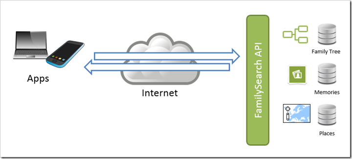 Diagram showing arrows between apps, through the Internet, to the FamilySearch API