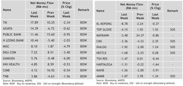 top 10 malaysia stocks