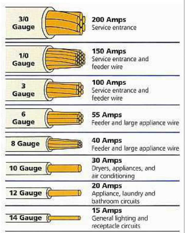 Automation Community: Electrical Wire Size Table