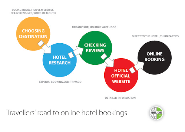 Infographic: Travellers road to online hotel booking - Nelios.com