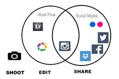 Combining Workflow & Social Media Sharing