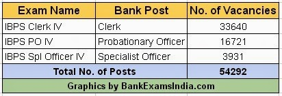 number of bank jobs india