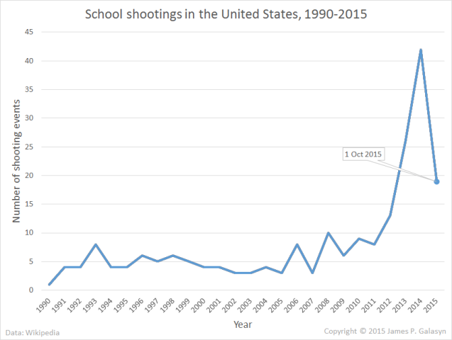 School shootings in the U.S., 1990-Oct 2015. Graphic: James P. Galasyn