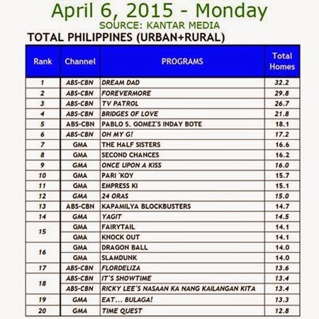 Kantar Media National TV Ratings - April 6, 2015 (Monday)
