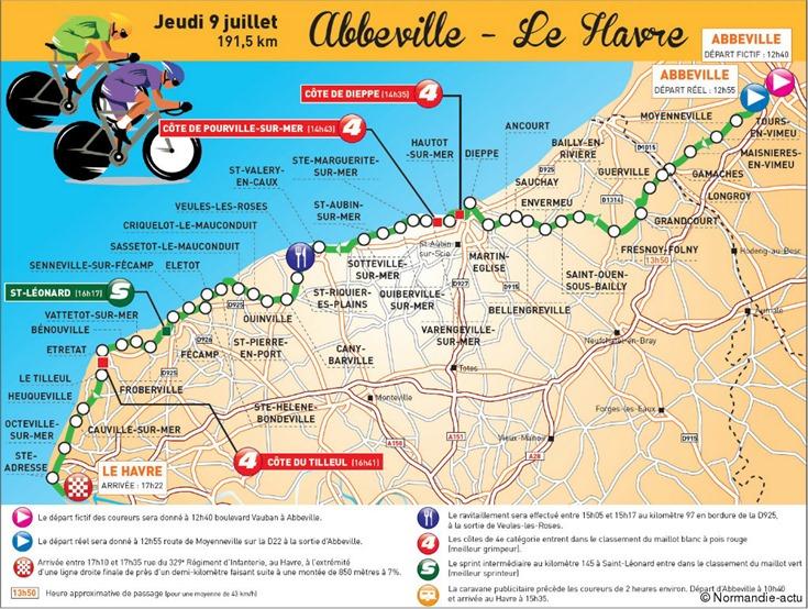 TDF-étape 6 Le Havre