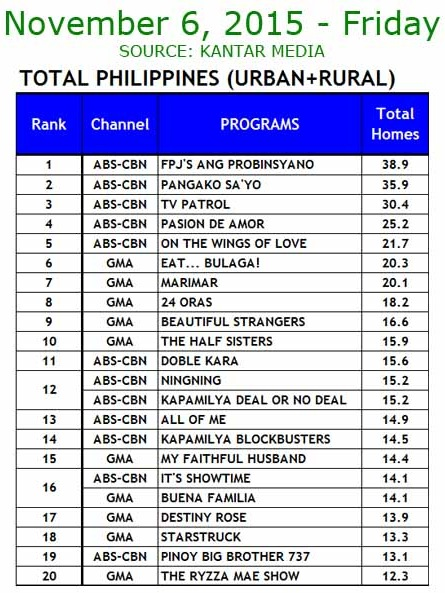 Kantar Media National TV Ratings - Nov. 6, 2015
