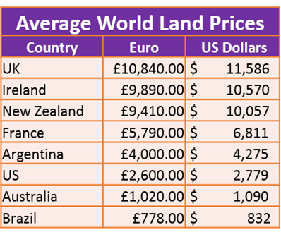 avg world land prices