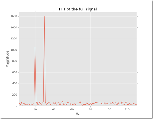 FFT of the signal