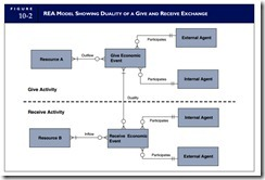 The rea approach to database modelingthe rea approach business the rea approach to database modeling 0001 ccuart Gallery