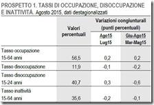 Tassi di occupazione, disoccupazione e inattività. Agosto 2015