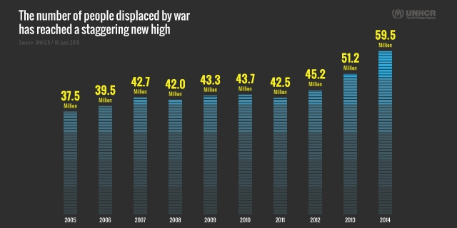 Displacement in the 21st century, 2000-2014. The number of people forcibly displaced at the end of 2014 rose to a staggering 59.5 million compared to 51.2 million a year earlier and 37.5 million a decade ago. Graphic: UNHCR