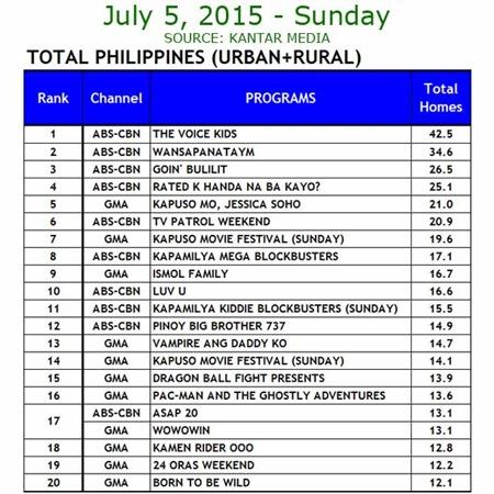 Kantar Media National TV Ratings - July 5, 2015