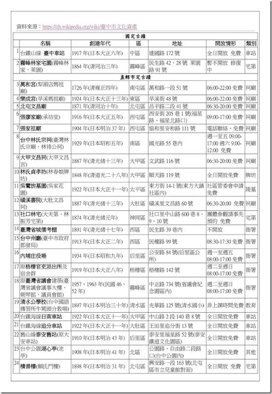 補充資料_臺中市古蹟48簡_01