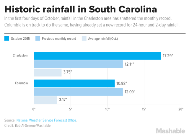 Historic rainfall in South Carolina, October 2015. In the first four days of October, rainfall in the Charleston area shattered the monthly record. Graphic: Bob Al-Greene / Mashable / National Weather Service