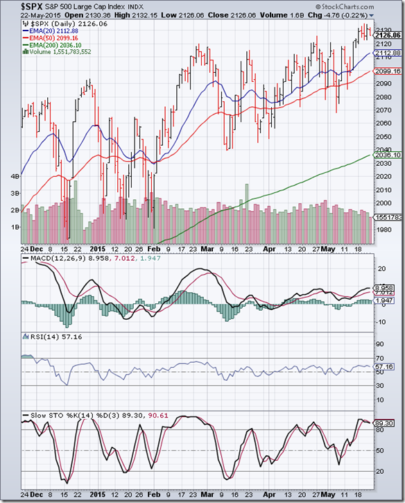 S&P 500_May2215
