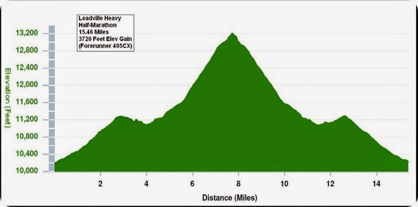 Leadvillheavyhalf