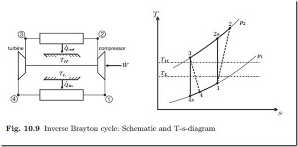 example  brayton cycle