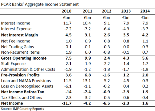 PCAR Income Statement