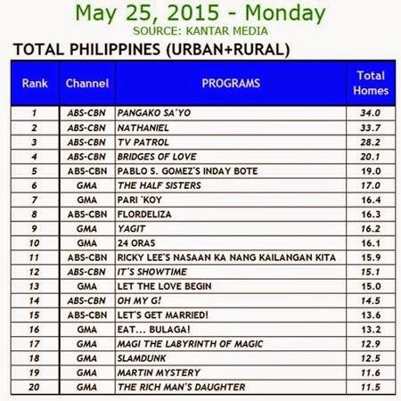 Kantar Media National TV Ratings - May 25, 2015 (Monday)