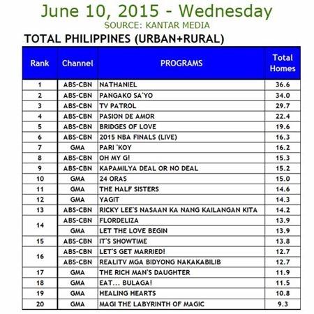 Kantar Media National TV Ratings - June 10, 2015