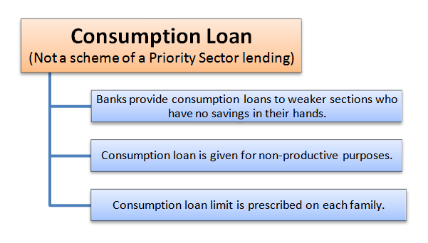 What is Priority Sector Lending ? Meaning Areas