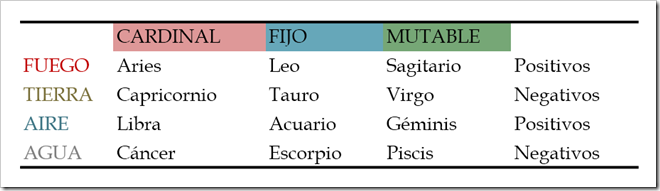 Image - Orden de los signos zodiacales ...