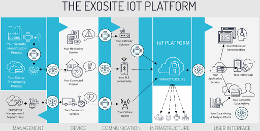 IoT for durable goods manufacturing: an exercise in business transformation