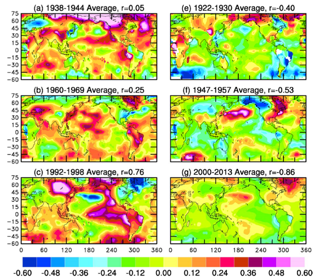 Spatial patterns of the warm (left) and cold (right) periods in the detrended GISSTEMP data set5. The CMIP5 multi-model ensemble global-mean surface air temperature anomalies were used to detrend the GISTEMP temperature anomalies at each box during 1920-2013 through linear regression (see SI). The anomalies (oC) are relative to the 1961-1990 mean. The pattern correlation coefficient (r) with the IPO EOF (Fig. 2b) is shown on top of the panel. Graphic: Dai, et al., 2015