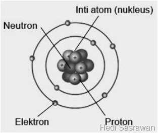 Bagian-bagian atom