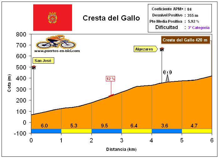Altimetría Perfil Alto de la Cresta del Gallo