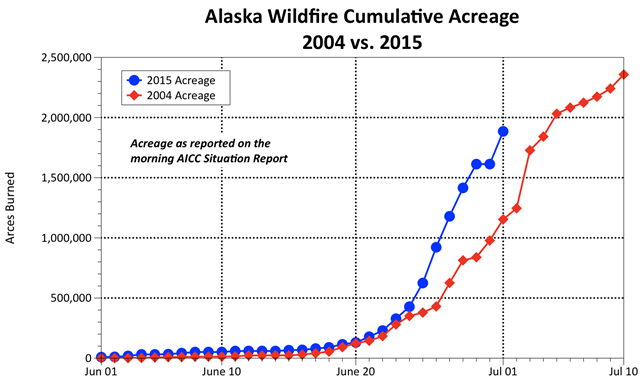 Cumulative acres burned to date (1 July 2015) in Alaska in 2015 and 2004. This graph illustrates how similar this fire season has been compared to the record-setting year of 2004 when 6,590,140 acres burned in Alaska. Graphic: Alaska Forest Service / Facebook