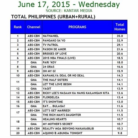 Kantar Media National TV Ratings - June 17, 2015