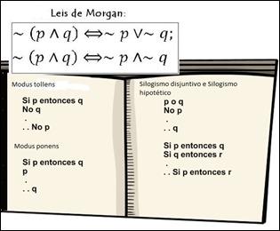 Formas argumentativas válidas modus ponens e tollens silogismo disjuntivo e hipotético