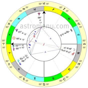 Астрологическая карта 8 марта 2012
