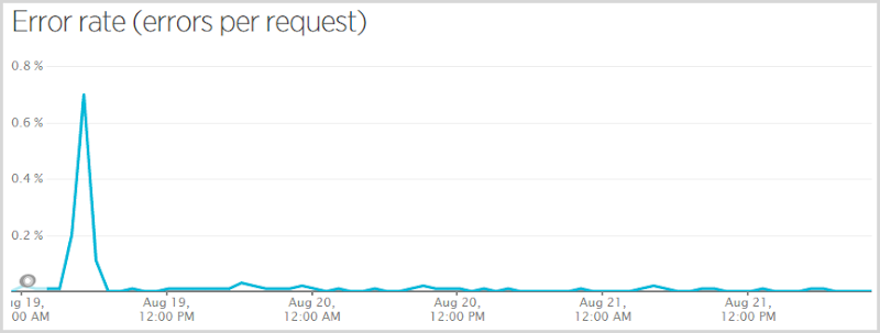 Error rate peaking at about 0.7% very early on