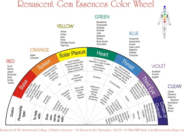 chakra color wheel