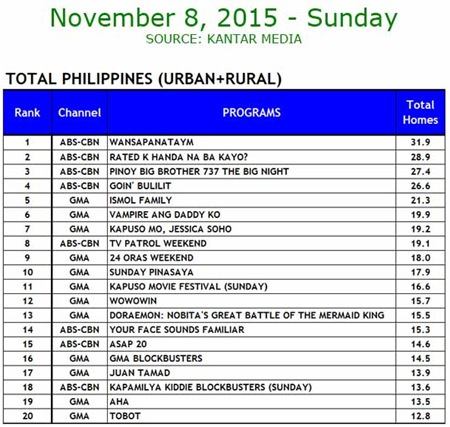 Kantar Media National TV Ratings - Nov. 8, 2015