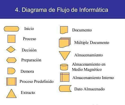 Portafolio de computacion aplicada de felipe cajamarca diagrama de como hacer un diagrama de flujo en excel de manera facil ccuart Images