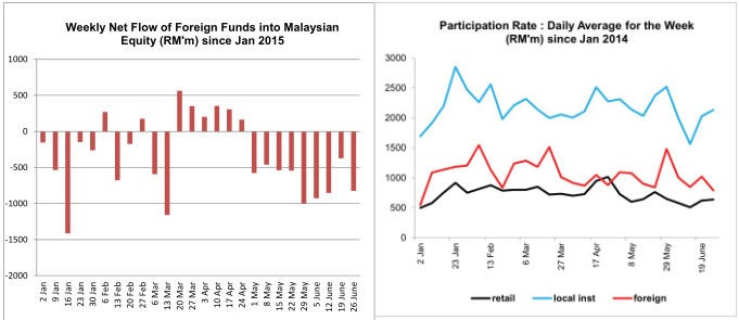 money flow malaysian equity