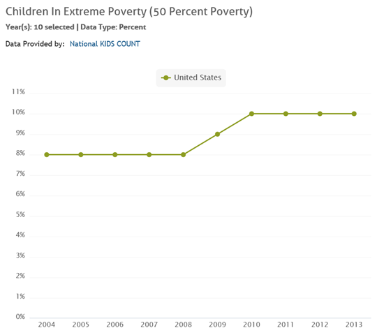 Percentage of U.S. children in extreme poverty, 2004-2013. The percentage of children in extreme poverty was level at 8 percent before the Great Recession and rose rapidly to 10 percent after. Graphic: Kids Count Data Center