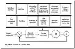 Motors, motor control and drives-0114