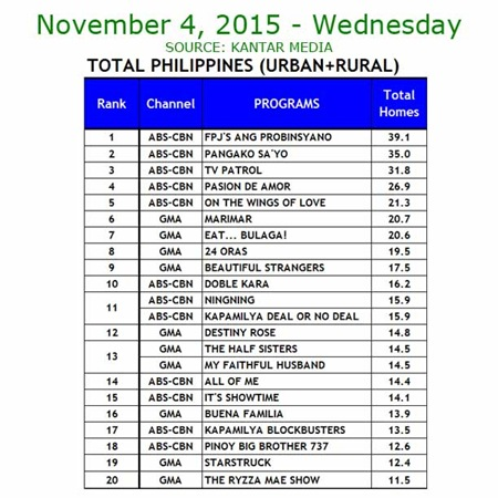 Kantar Media National TV Ratings - Nov. 4, 2015